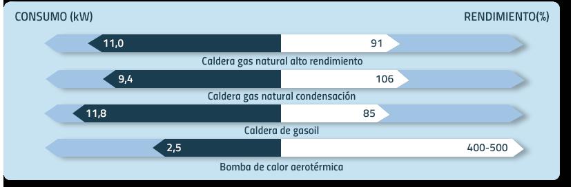 consumo bomba de calor