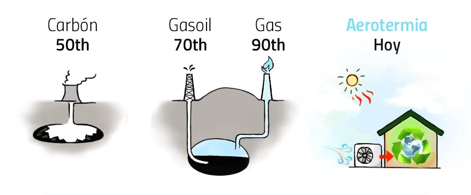 aerotermia y combustibles fosiles
