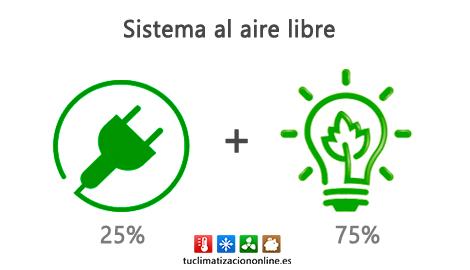 energia renovable Therma V LG