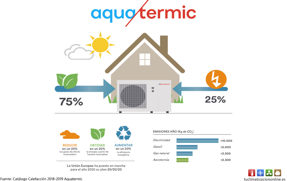 aerotermia aquatermic